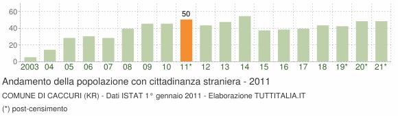Grafico andamento popolazione stranieri Comune di Caccuri (KR)