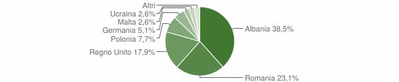 Grafico cittadinanza stranieri - Caccuri 2008