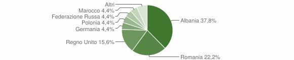 Grafico cittadinanza stranieri - Caccuri 2009