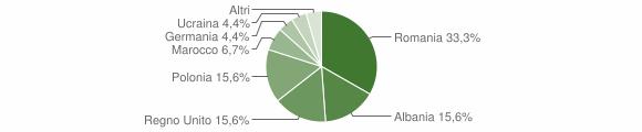 Grafico cittadinanza stranieri - Caccuri 2010
