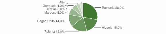 Grafico cittadinanza stranieri - Caccuri 2011