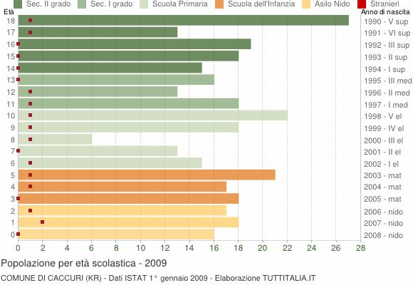 Grafico Popolazione in età scolastica - Caccuri 2009
