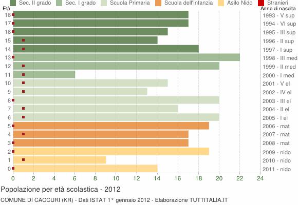 Grafico Popolazione in età scolastica - Caccuri 2012