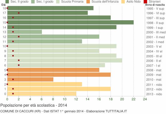 Grafico Popolazione in età scolastica - Caccuri 2014