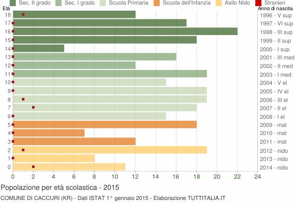 Grafico Popolazione in età scolastica - Caccuri 2015