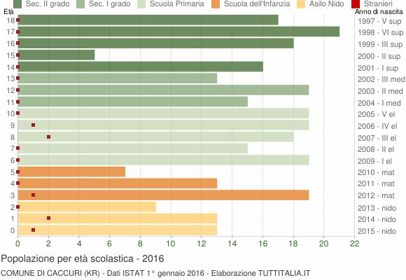 Grafico Popolazione in età scolastica - Caccuri 2016