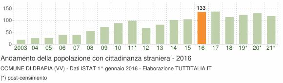 Grafico andamento popolazione stranieri Comune di Drapia (VV)