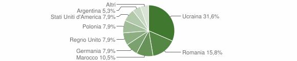 Grafico cittadinanza stranieri - Drapia 2007