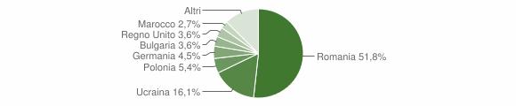 Grafico cittadinanza stranieri - Drapia 2018