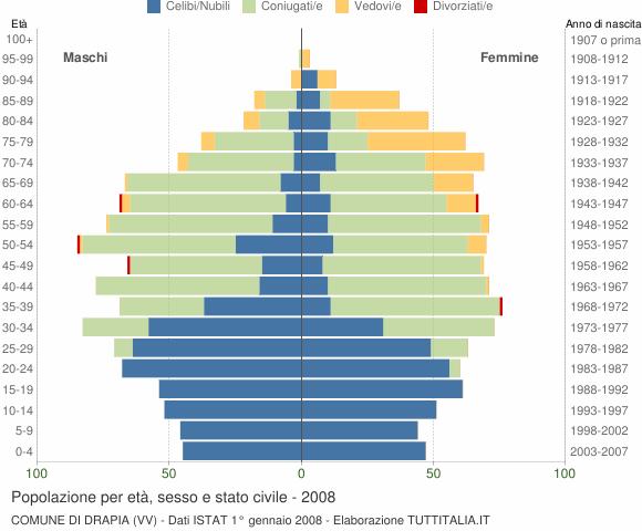 Grafico Popolazione per età, sesso e stato civile Comune di Drapia (VV)