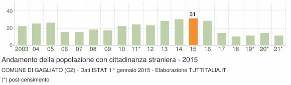 Grafico andamento popolazione stranieri Comune di Gagliato (CZ)