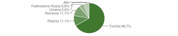 Grafico cittadinanza stranieri - Gagliato 2008