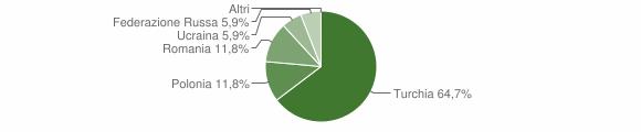 Grafico cittadinanza stranieri - Gagliato 2009