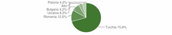 Grafico cittadinanza stranieri - Gagliato 2011