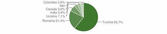 Grafico cittadinanza stranieri - Gagliato 2016