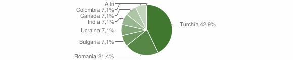 Grafico cittadinanza stranieri - Gagliato 2017