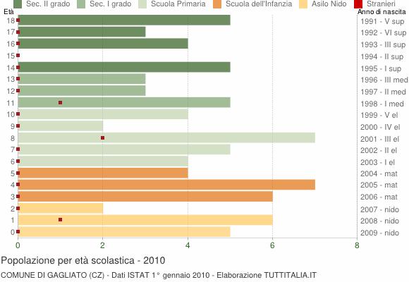 Grafico Popolazione in età scolastica - Gagliato 2010