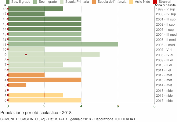 Grafico Popolazione in età scolastica - Gagliato 2018