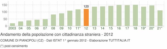 Grafico andamento popolazione stranieri Comune di Pianopoli (CZ)