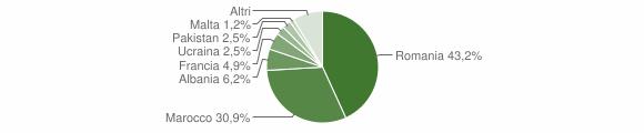 Grafico cittadinanza stranieri - Pianopoli 2008