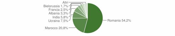 Grafico cittadinanza stranieri - Pianopoli 2012