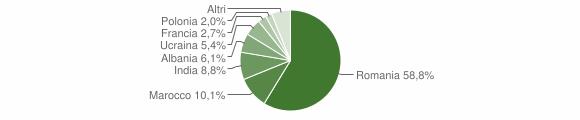 Grafico cittadinanza stranieri - Pianopoli 2016