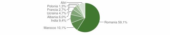 Grafico cittadinanza stranieri - Pianopoli 2018