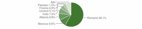Grafico cittadinanza stranieri - Pianopoli 2019