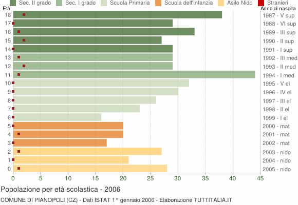 Grafico Popolazione in età scolastica - Pianopoli 2006