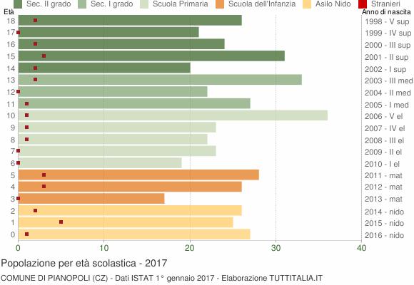 Grafico Popolazione in età scolastica - Pianopoli 2017