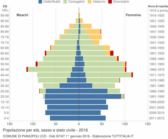 Grafico Popolazione per età, sesso e stato civile Comune di Pianopoli (CZ)