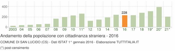 Grafico andamento popolazione stranieri Comune di San Lucido (CS)