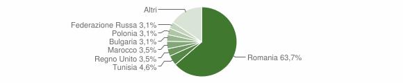 Grafico cittadinanza stranieri - San Lucido 2011