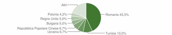Grafico cittadinanza stranieri - San Lucido 2012
