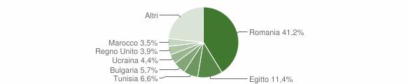 Grafico cittadinanza stranieri - San Lucido 2016