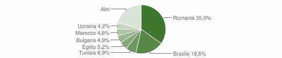 Grafico cittadinanza stranieri - San Lucido 2019