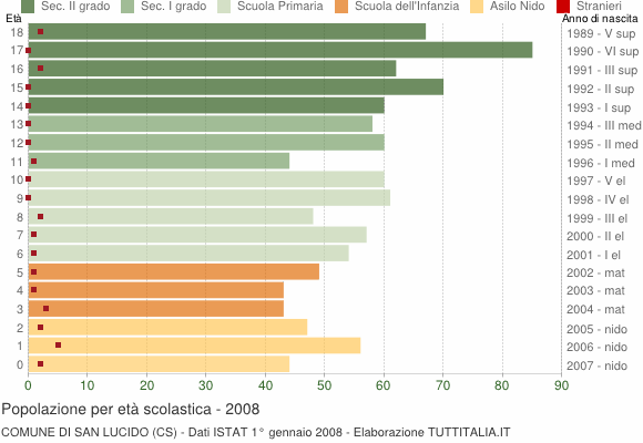 Grafico Popolazione in età scolastica - San Lucido 2008