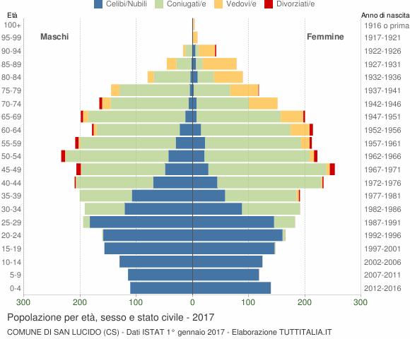 Grafico Popolazione per età, sesso e stato civile Comune di San Lucido (CS)