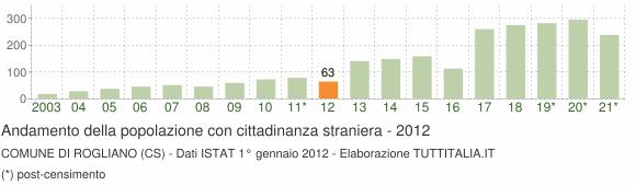 Grafico andamento popolazione stranieri Comune di Rogliano (CS)