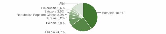 Grafico cittadinanza stranieri - Rogliano 2011