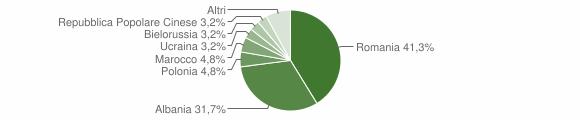 Grafico cittadinanza stranieri - Rogliano 2012