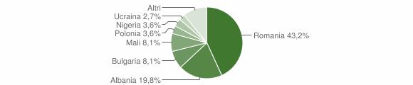 Grafico cittadinanza stranieri - Rogliano 2016
