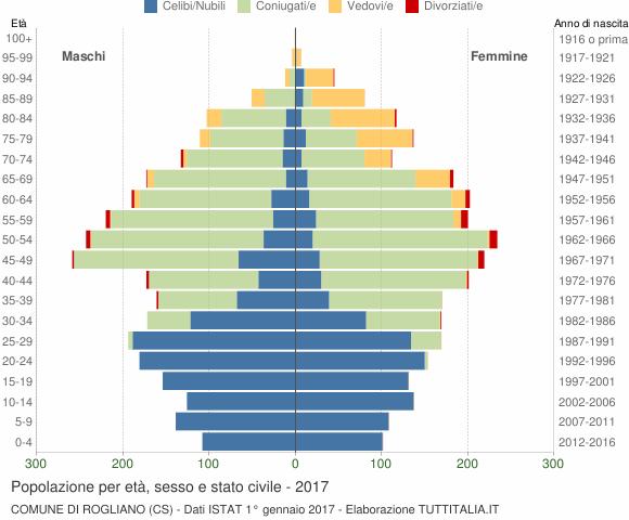Grafico Popolazione per età, sesso e stato civile Comune di Rogliano (CS)