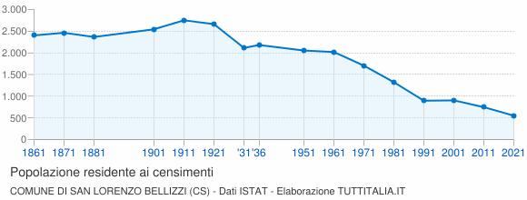 Grafico andamento storico popolazione Comune di San Lorenzo Bellizzi (CS)