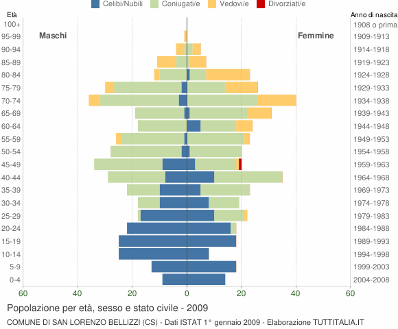 Grafico Popolazione per età, sesso e stato civile Comune di San Lorenzo Bellizzi (CS)