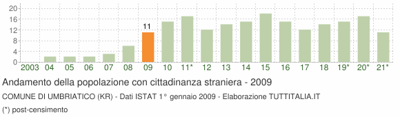Grafico andamento popolazione stranieri Comune di Umbriatico (KR)