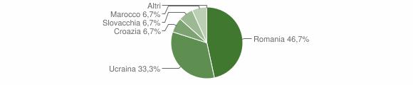 Grafico cittadinanza stranieri - Umbriatico 2010
