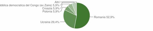 Grafico cittadinanza stranieri - Umbriatico 2011