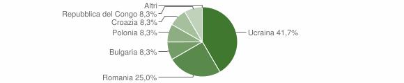 Grafico cittadinanza stranieri - Umbriatico 2012