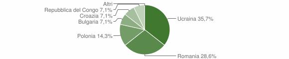 Grafico cittadinanza stranieri - Umbriatico 2013